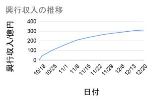 劇場版鬼滅の刃の興行収入推移グラフ12月20日まで