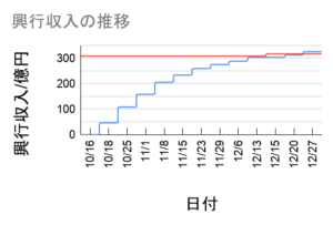 劇場版鬼滅の刃の興行収入推移グラフ12月27日まで