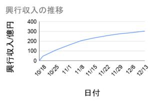 劇場版鬼滅の刃の興行収入推移グラフ12月13日まで